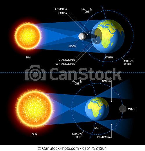 a544e8294bc598 Éclipses, lunaire, solaire. Éclipses, solaire, illustration lunaire.