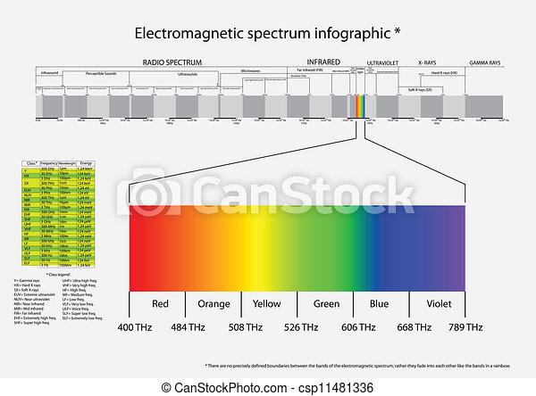 électromagnétique, spectre - csp11481336