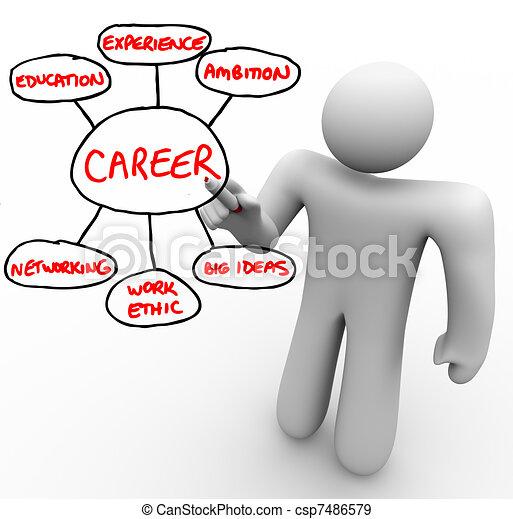 Un hombre escribe en una pizarra con un marcador rojo, delineando los bloques de construcción y los cimientos para una carrera exitosa: educación, experiencia, ambición, redes, ética de trabajo y grandes ideas - csp7486579