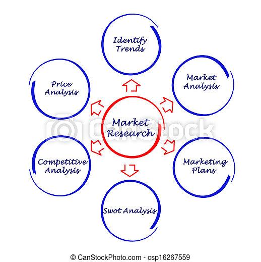 étude de marché - csp16267559