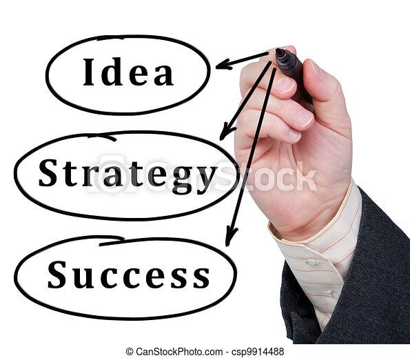 La idea de las palabras, la estrategia y el éxito escritos en el cristal. - csp9914488