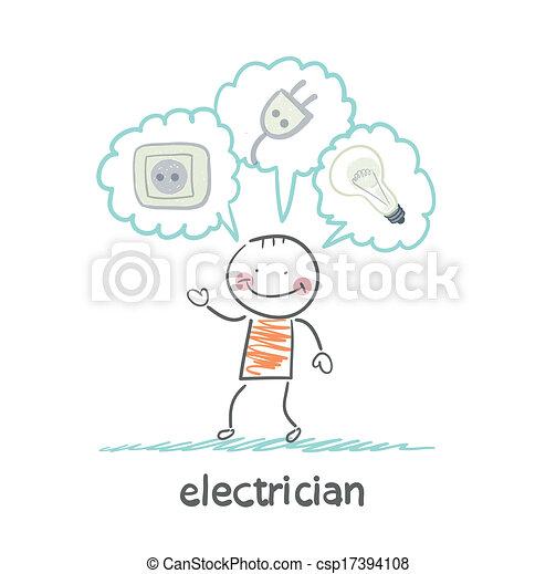 Über, elektriker, denken, steckdosen, lampe, stecker Vektor Clipart ...