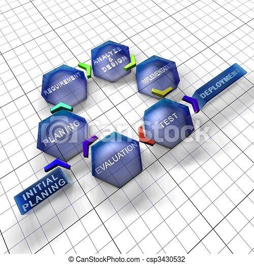 życie, iterative, incremental, wzór, software, cykl - csp3430532