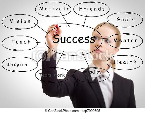 γυναίκα , γενική ιδέα , επιχείρηση , επιτυχία  - csp7990695