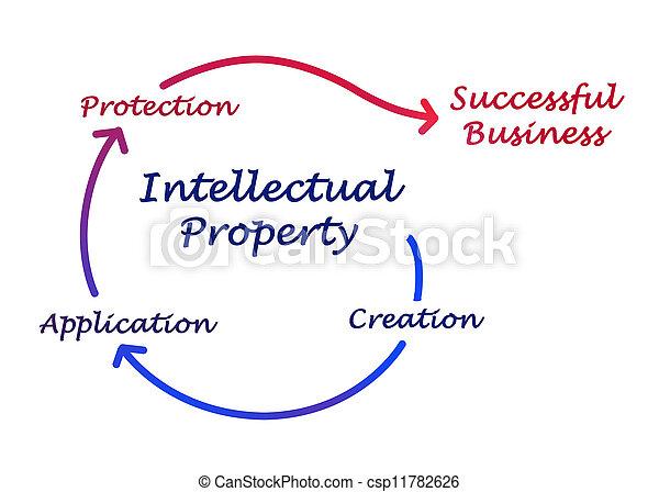 διάγραμμα , ιδιοκτησία, περιουσία , διανοούμενος  - csp11782626