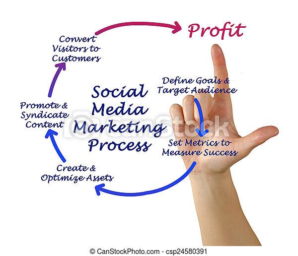 διαδικασία , μέσα ενημέρωσης , κοινωνικός , διαφήμιση  - csp24580391