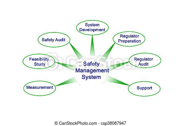 διεύθυνση , ασφάλεια , σύστημα  - csp38087947
