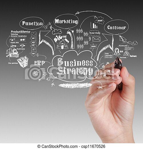 επιχείρηση , διαδικασία , ιδέα , στρατηγική , πίνακας , χέρι , ζωγραφική  - csp11670526
