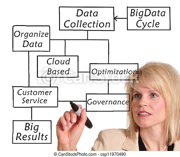 μεγάλος , δεδομένα  - csp11970490