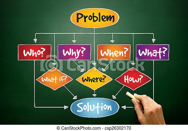 πρόβλημα , διάλυμα  - csp26302170