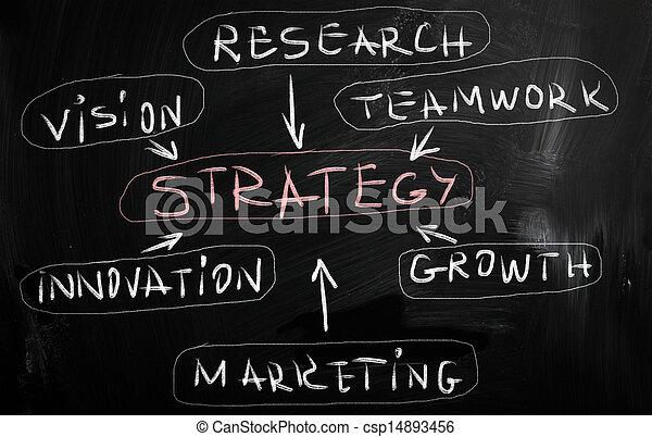 στρατηγική  - csp14893456