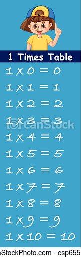 τραπέζι , εις , αριθμόs , φορές  - csp65510254