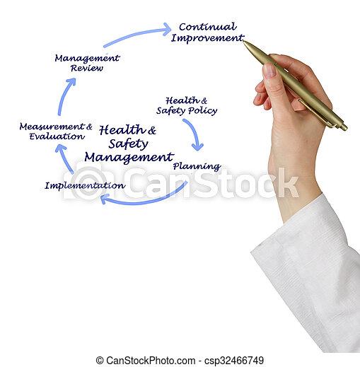 υγεία , διεύθυνση , ασφάλεια , &  - csp32466749