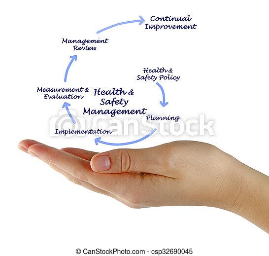 υγεία , διεύθυνση , ασφάλεια , &  - csp32690045