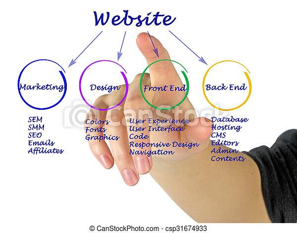 ウェブサイト, いかに, 作成しなさい - csp31674933