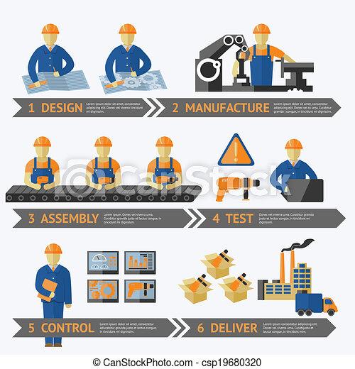プロセス, 生産, 工場, infographic - csp19680320