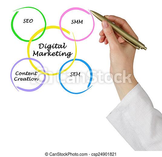 マーケティング, デジタル - csp24901821