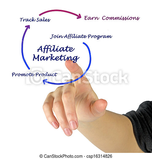 マーケティング, affiliate - csp16314826