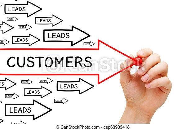 リードする, 顧客, 概念, 矢, 転換 - csp63933418