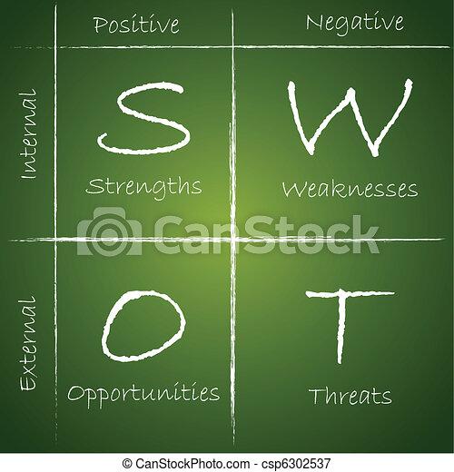 分析, swot - csp6302537