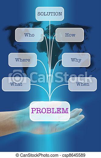 問題解決 - csp8645589