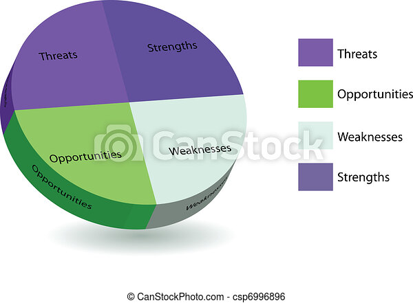 圖表, 餅, 分析, swot - csp6996896