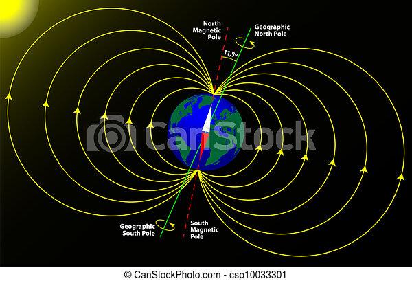 地球, 磁気 ポーランド人, 地理的 - csp10033301
