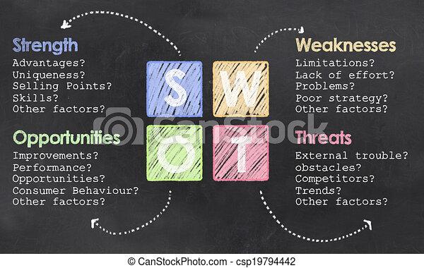 定義, swot, 黒板 - csp19794442