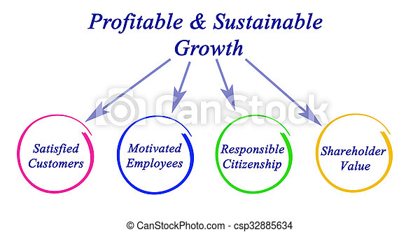 成長, profitable&sustainable - csp32885634