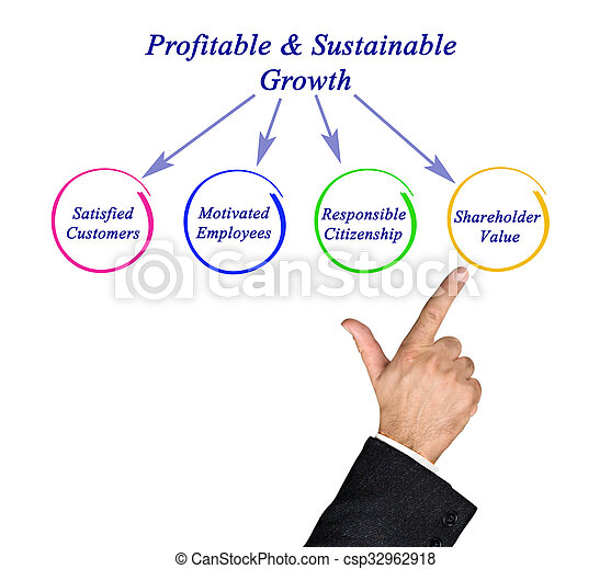 成長, profitable&sustainable - csp32962918