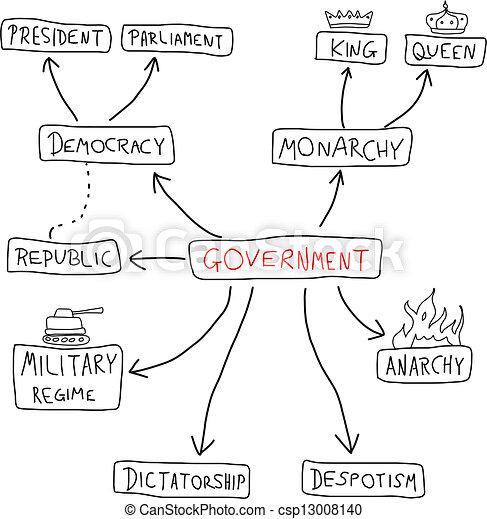 政府 - csp13008140