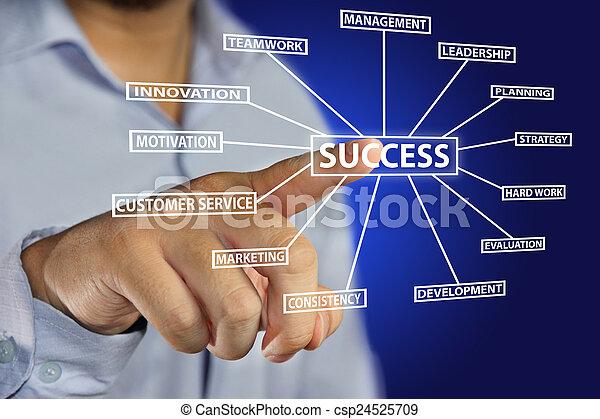 概念, 成功 - csp24525709