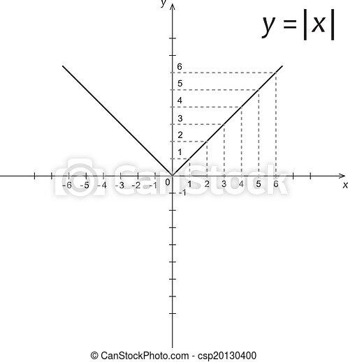 機能, 図, modulus, x, 数学 - csp20130400