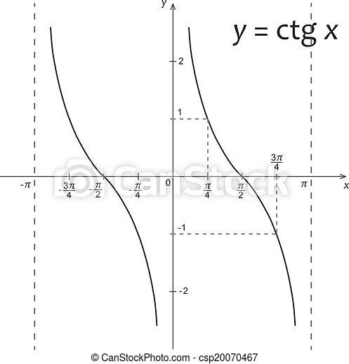 機能, 図, x, 数学, y=ctg - csp20070467