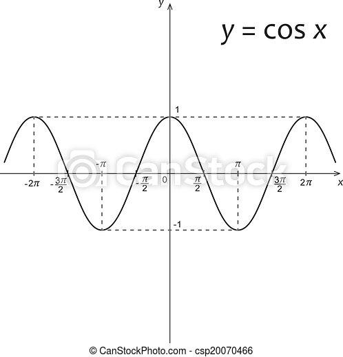 機能, 図, y=cos, x, 数学 - csp20070466