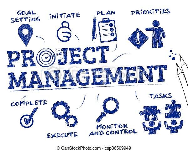 項目管理, 概念 - csp36509949