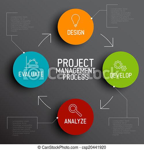 項目, 過程, 概念, 方案, 管理 - csp20441920