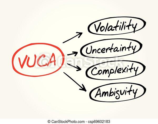 頭字語, 概念, ビジネス, 背景, vuca - csp69602183