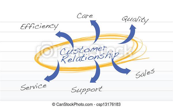 顧客, 概念, 関係 - csp13176183