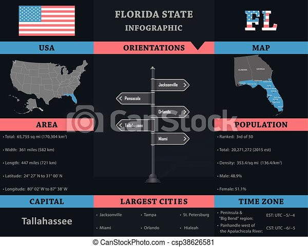 -, tillstånd, infographic, florida, usa - csp38626581
