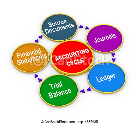 3d Life Cycle Of Accounting Process 3d Illustration Of Circular