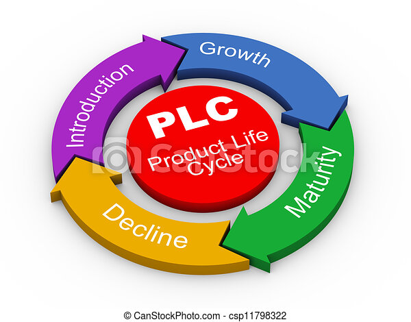 3d PLC - product life cycle - csp11798322