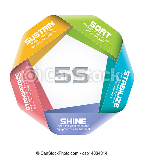 5s Concept Vector Illustration Of 5s Concept Design