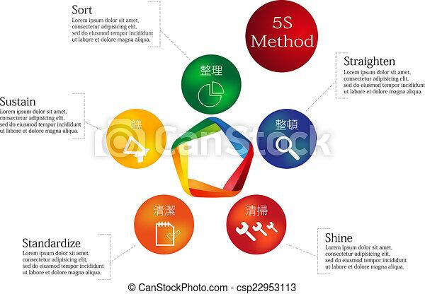 5S Method - csp22953113