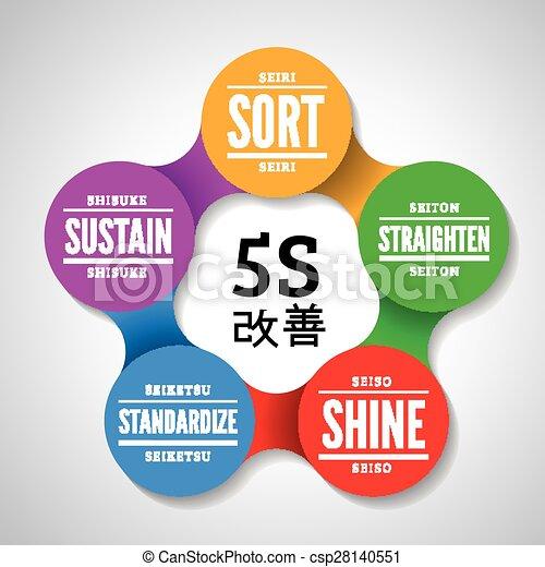 5s Methodology Kaizen Management From Japan Sort