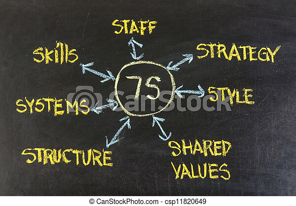 7S model for organizational culture, analysis and development - csp11820649