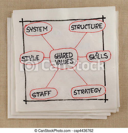 7S model for organizational culture, analysis and development - csp4436762