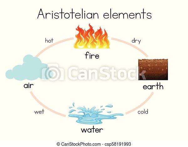 A Aristotelian Element diagram - csp58191993