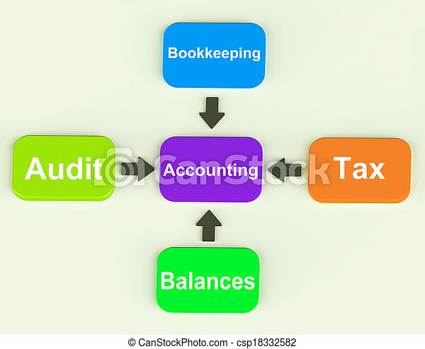 Accounting Diagram Shows Accountant Balances And Bookkeeping - csp18332582