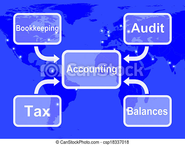 Accounting Map Shows Bookkeeping Taxes And Balances - csp18337018
